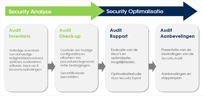 aurelium-internet-safety-audit-stappen